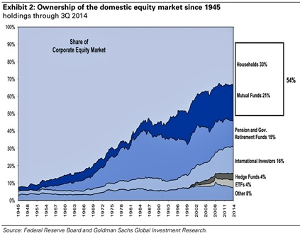 Ownership of domestic equity market USA