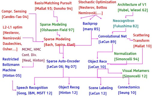 The Graph of Deep Learning Sparse Modeling Neuroscience