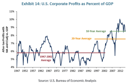 US corporate Profits as percentage of GDP