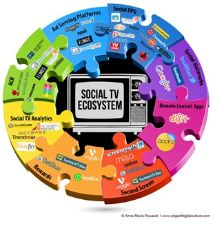 Social TV Ecosystem Anne-Marie Roussel