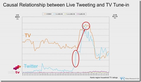 Twitter Deb Roy Slide Causal Relationship between live tweeting and TV tune-in