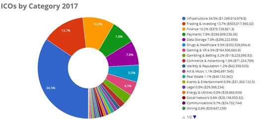 ICO By Category 2017