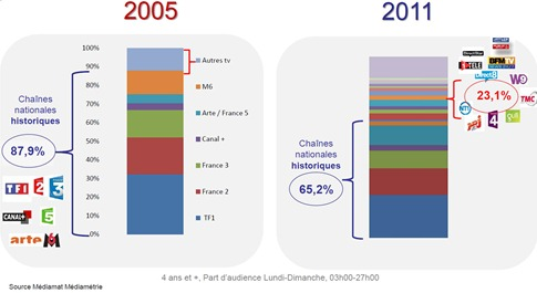Audience Chaines France Mediametrie 2005-2011