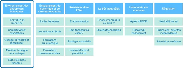 Structure clivages du numerique presidentielle 2012