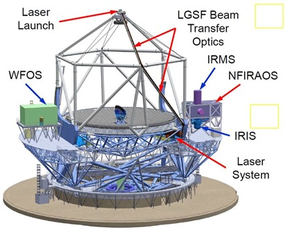 TMT First Light Instruments