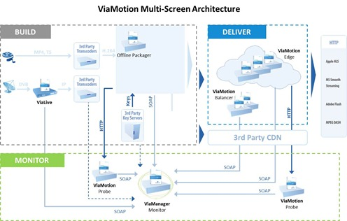 Anevia ViaMotion Multiscreen Architecture
