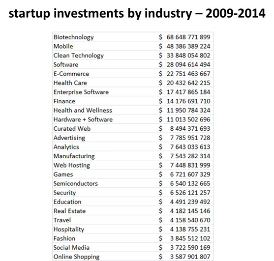 Investments by industry