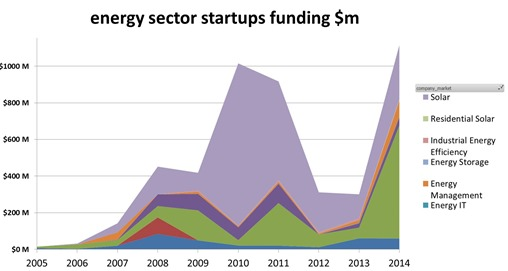 VC Energy investments