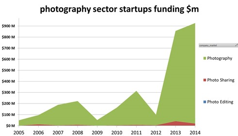 VC investments in photography