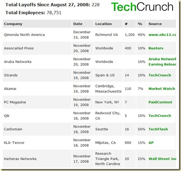 TechCrunch Layoff Tracker