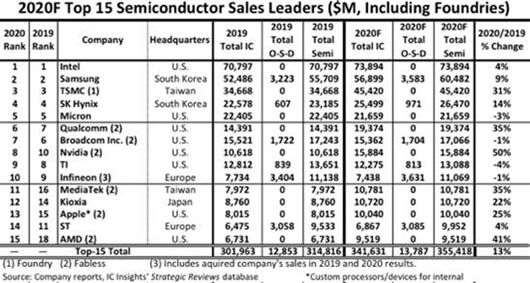 2020 Semiconductor Sales