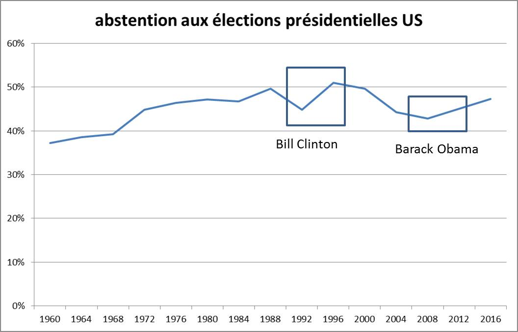 abstention-elections-us