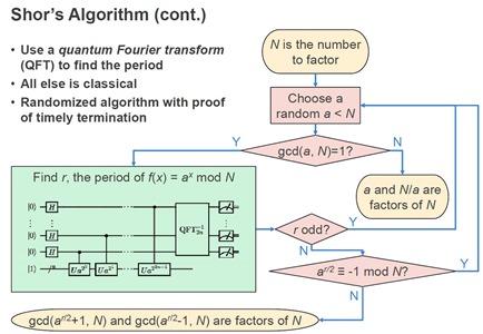 Algorithme de Shor