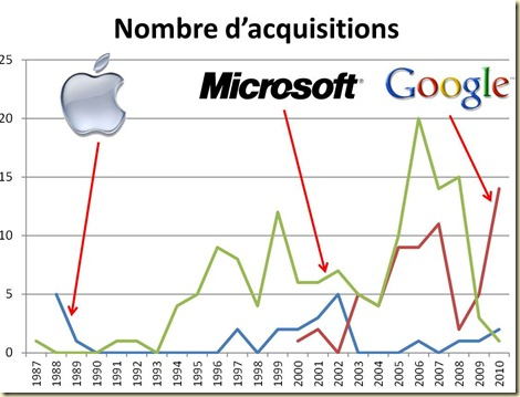 Apple Microsoft Google acquisitions