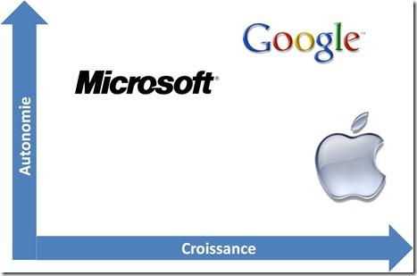 Autonomie et croissance Apple Microsoft Google[6]