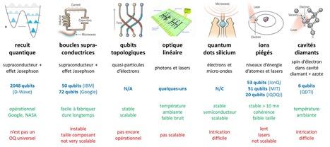 Avantages et inconvenients type de qubits