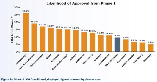 Biotech Likelihood of approval
