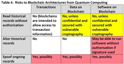 Blockchain Risks PQC