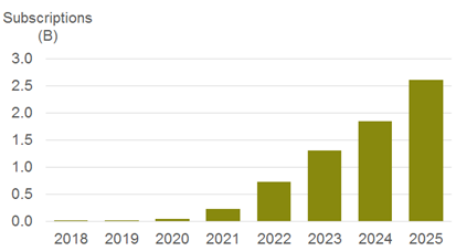 CCS Insights 5G Forecast