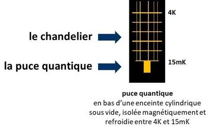 Chandelier et puce quantique
