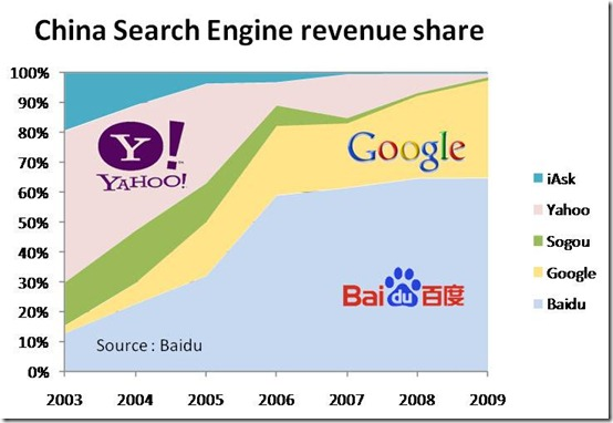 China Search Engines Revenue Share 2003-2010