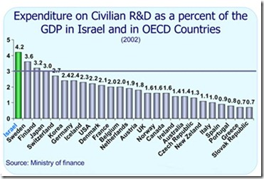 Civil R&D Expenditure 2002