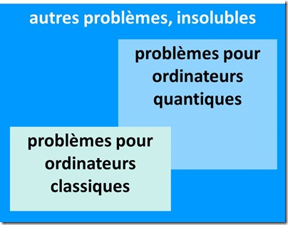 Classes de problemes simplifiees