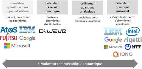 Classes ordinateurs quantiques