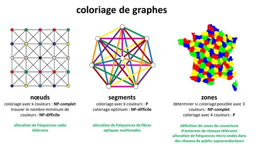 Coloriage de graphe