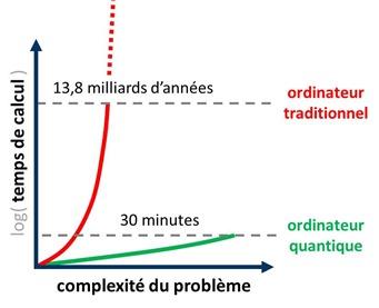 Complexite du probleme