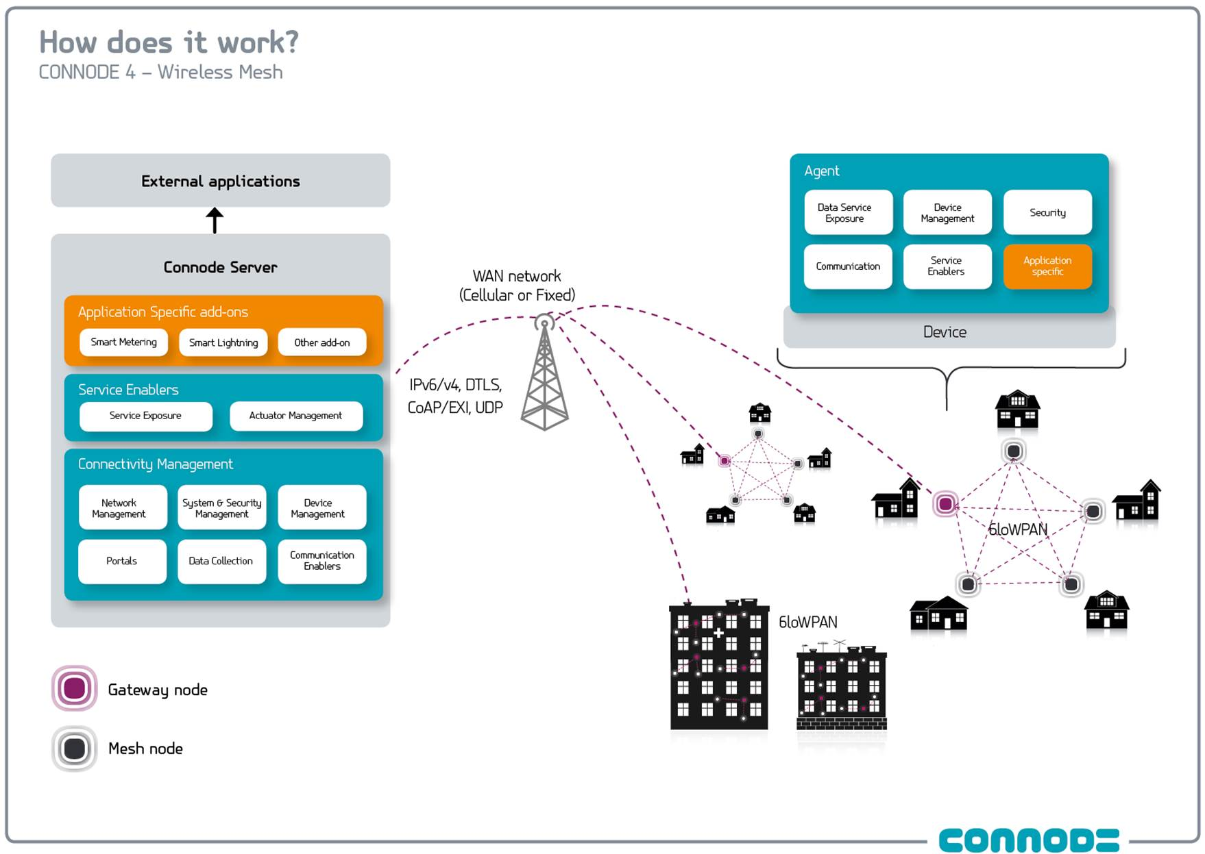 Connode Architecture