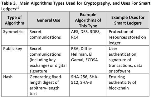 Crypto Algos in Smart Ledger