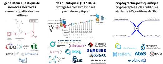 Crypto quantique et post-quantique