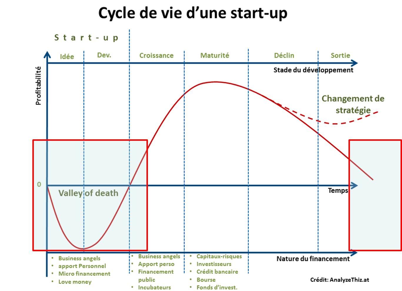Cycle vie startup et echec
