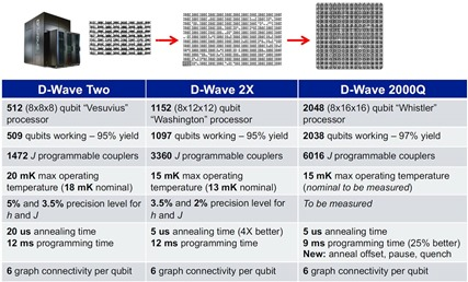 D-Wave Qubits