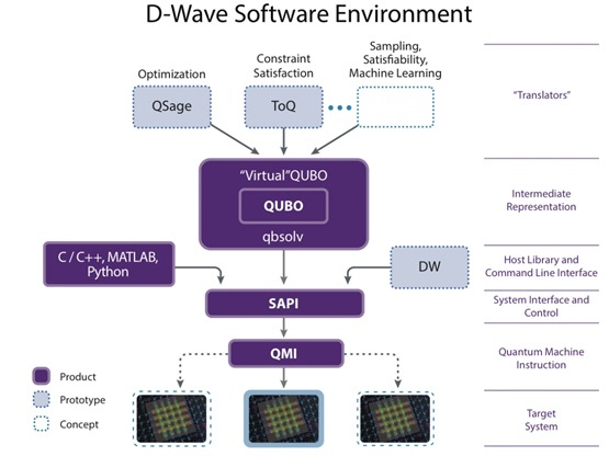 D-Wave software