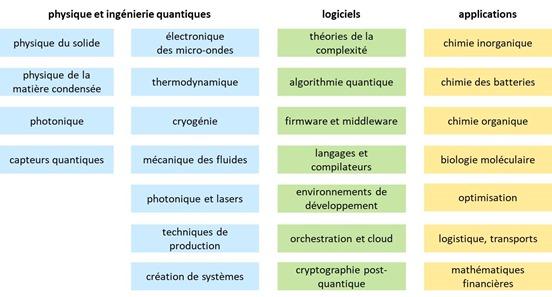 Disciplines quantiques