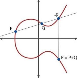 ECC diagram