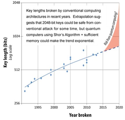 ETSI Quantum Risk TRend