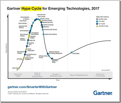 Emerging Technology Hype Cycle for 2017_Infographic_R6A