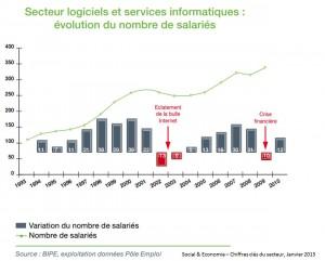 Emplois SSN Syntec BIPE 2013