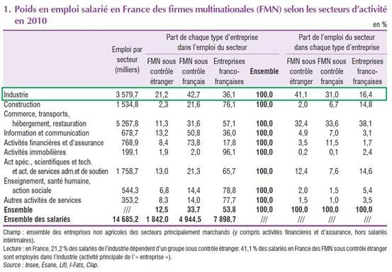 Emplois dans industrie France 2013