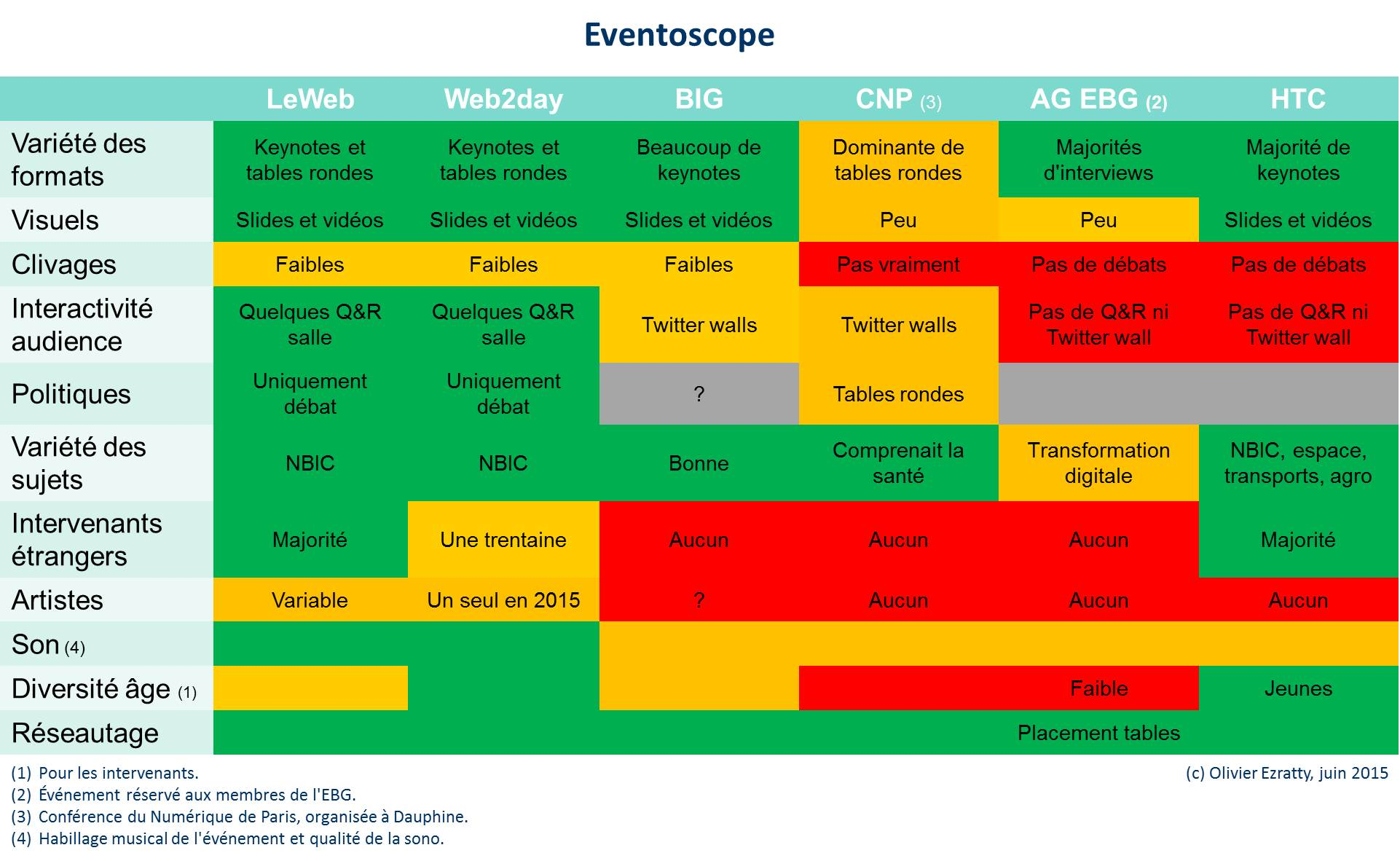 Eventoscope Olivier Ezratty