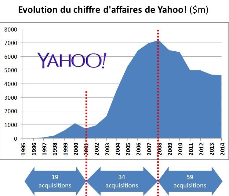 Evolution CA Yahoo 1995-2014