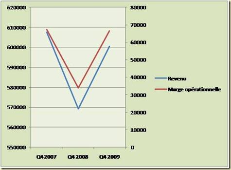 Evolution revenu et marge opérationnelle