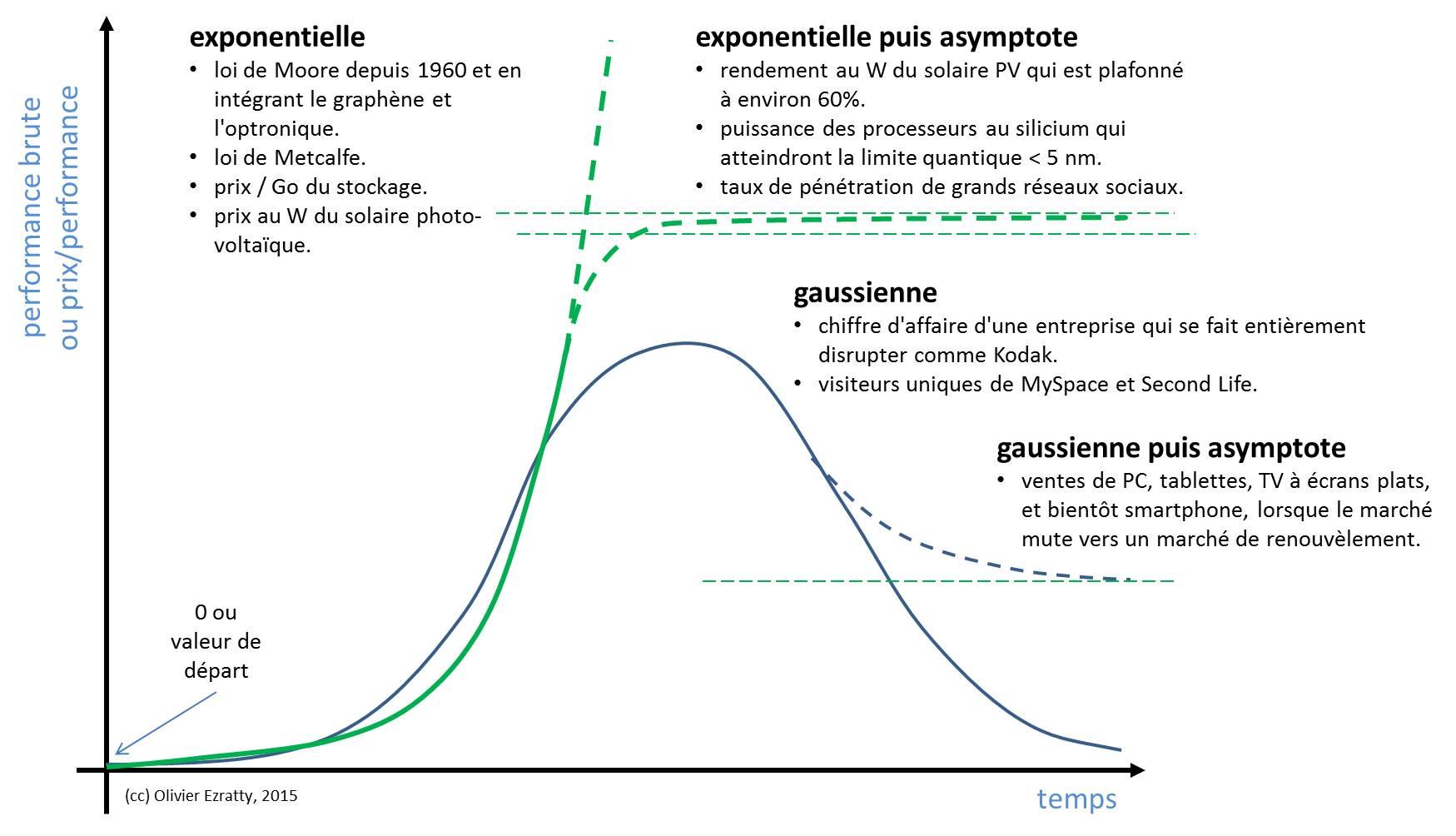 Exponentielles Gaussiennes et Asymptotes