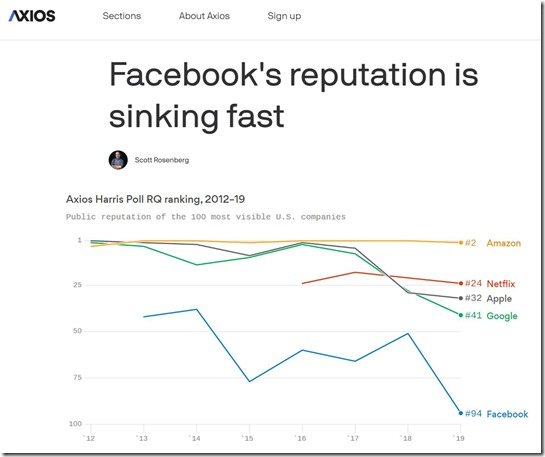 Facebook Reputation