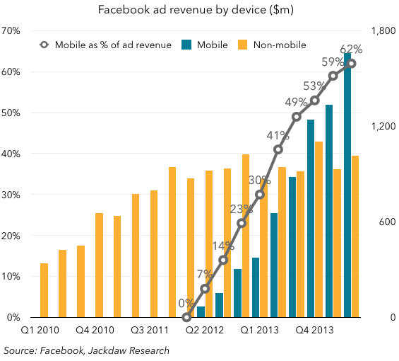 Facebook-ad-revenues-by-device