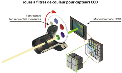 Filtres couleurs CCD