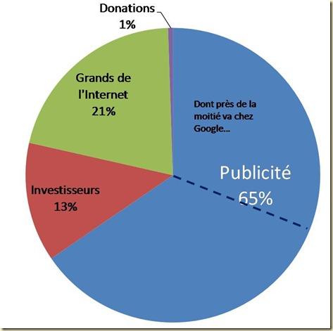 Financement des Services en Ligne par la Publicité 2009